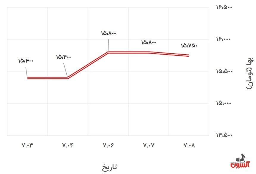 تغییرات قیمت تیرآهن 16