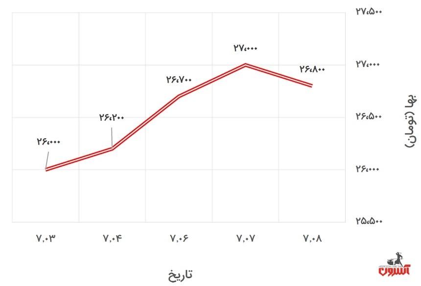 تغییرات قیمت پروفیل
